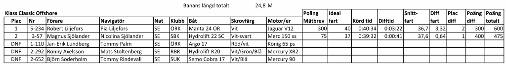 Nynäs Offshore Race 2018 Resultat dag 1 20180817 Classic V2